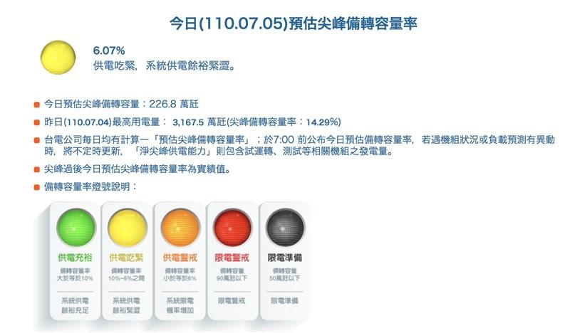 台電5日上午預估備轉燈號為綠燈,備轉容量率卻在傍晚驟降至6.07%,亮起「供電吃緊」黃燈。(圖取自台電網頁taipower.com.tw)