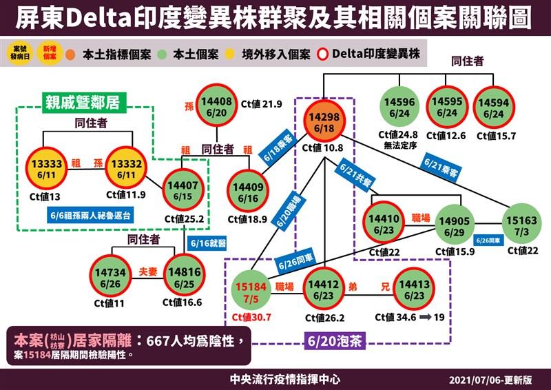 疫情指揮中心指揮官陳時中6日宣布,屏東Delta群聚新增1名個案(案15184),曾與白牌車司機(案14298)一起泡茶,群聚案截至目前累積17名確診者。(指揮中心提供)