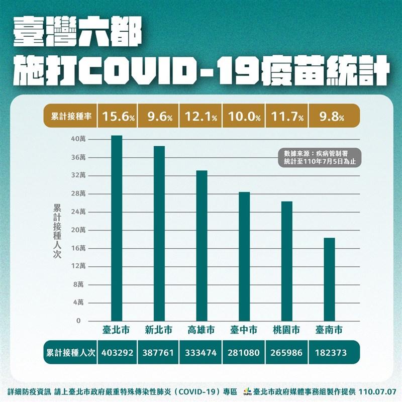 台北市副市長蔡炳坤7日表示,北市目前疫苗覆蓋率約15.6%為全台最高,估近期疫苗配發下來後,覆蓋率可以達到23%。(台北市政府提供)