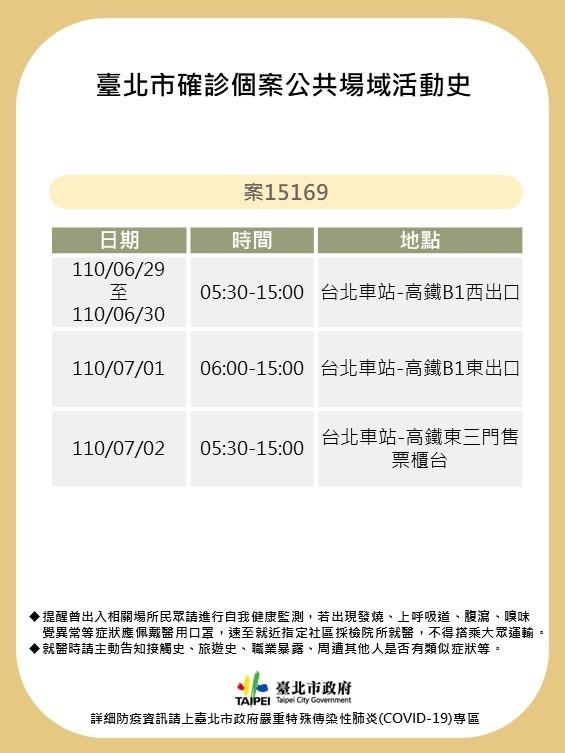 高鐵台北站一名工作人員7月7日確診,台北市表示,此案在6月29日至7月2日的上午5時30分到下午3時皆有值班,副市長黃珊珊呼籲有經過的民眾可到7家醫院免費篩檢。(台北市政府提供)