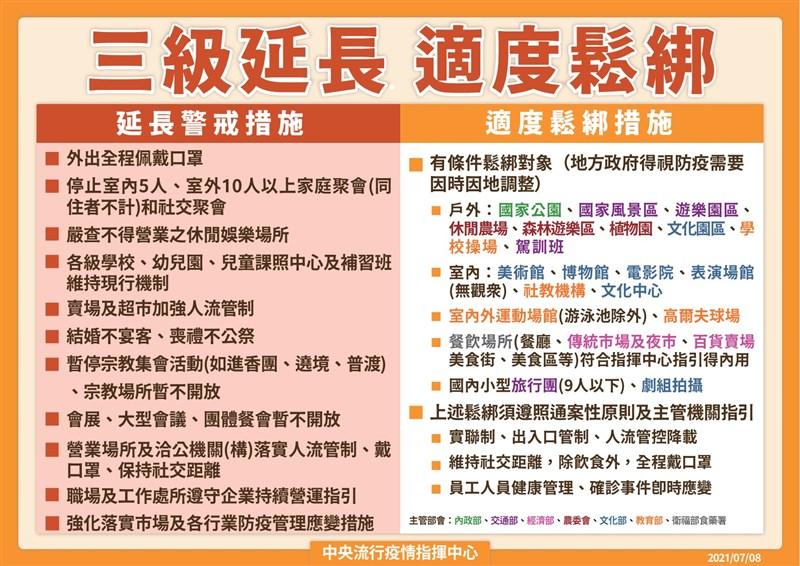 中央流行疫情指揮中心8日宣布,全國三級警戒延長實施到26日,但部分管制措施自13日起鬆綁。(指揮中心提供)