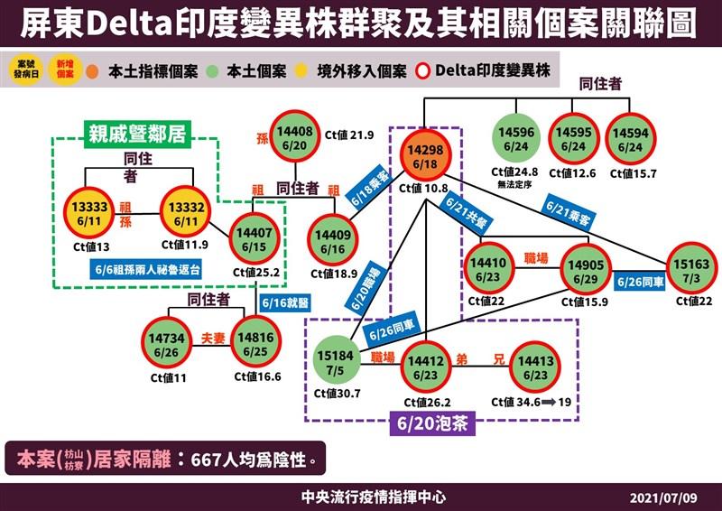 疫情指揮中心9日公布最新病毒基因定序結果,屏東群聚案再增2人確定感染Delta變異株。(指揮中心提供)
