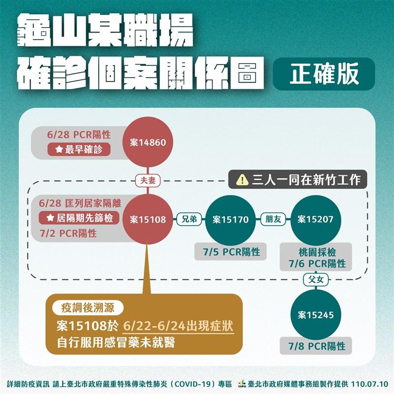 台北市府COVID-19疫情記者會中公布Garmin桃園廠確診個案關聯圖。(台北市政府提供)