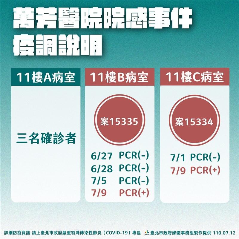 台北市立萬芳醫院爆發院內感染事件,副市長黃珊珊指出,市府在6月29日已成立萬芳專案監控,目前11樓共有6人確診。(台北市政府提供)