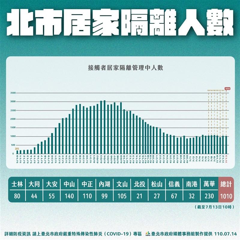 台北市長柯文哲14日表示,為了徹底殲滅感染源,接觸者匡列範圍越來越大,所以居家隔離人數都沒有減少。(台北市政府提供)