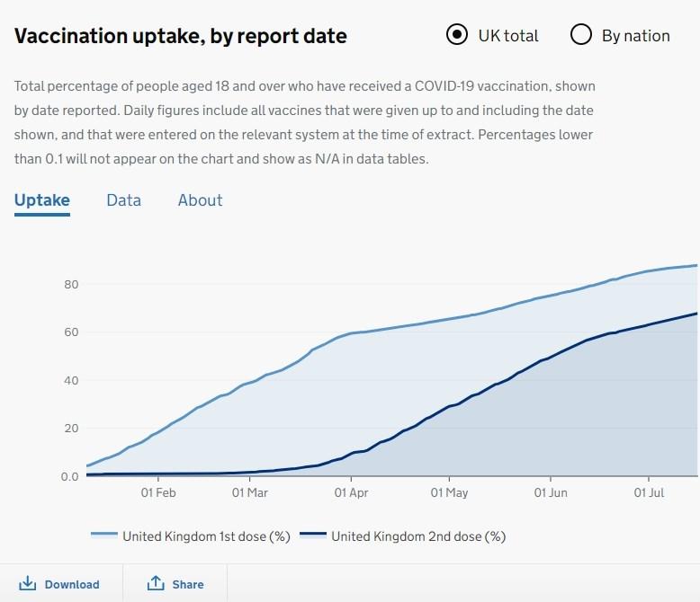 目前英國87.8%成人已接種第一劑COVID-19疫苗(淺藍線)、67.8%成人已完整接種(深藍線),達成政府於19日解封前完成2/3成人接種兩劑疫苗的目標。(圖取自Coronavirus in the UK網頁coronavirus.data.gov.uk)