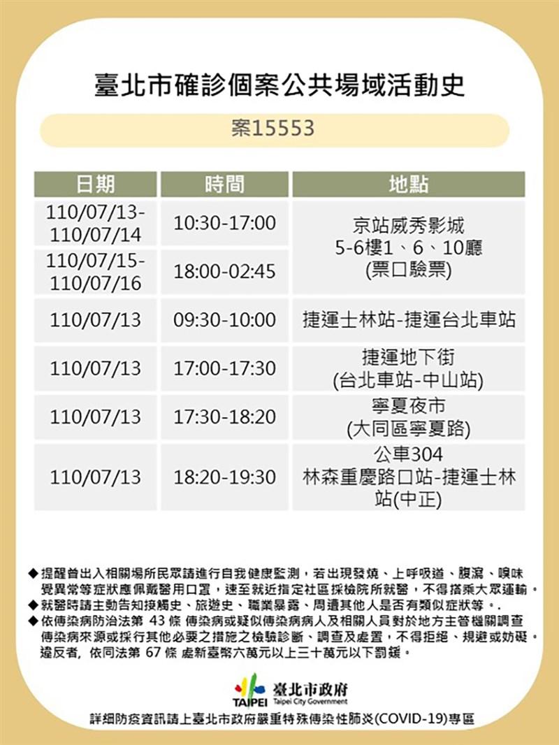 台北市政府20日公布確診者案15553的足跡,為京站威秀影城的驗票員,CT值只有13,曾搭乘捷運往返士林站、台北車站,並到過寧夏夜市等。(台北市政府提供)