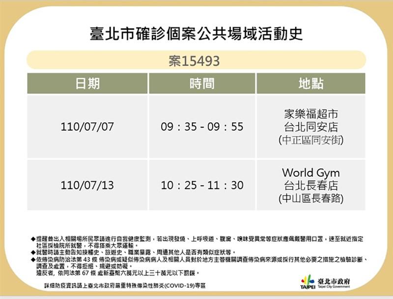 台北市政府20日公布染疫皮膚科醫師(案15493)足跡。(台北市政府提供)