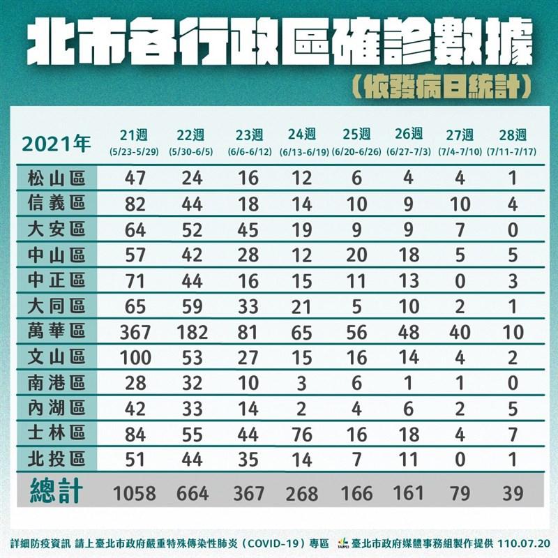 台北市20日公布新增7例確診,台北市長柯文哲表示,現在是最後清零階段大家疫調要誠實,否則將開罰6萬元到30萬元。(台北市政府提供)