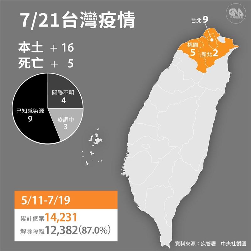 指揮中心21日公布國內新增16例COVID-19本土個案及9例境外移入。(中央社製圖)