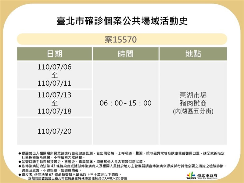台北市衛生局21日公布4例確診者足跡,其中1例為東湖市場豬肉攤販;另外3例曾到過濱江市場、東社市場外圍、搭乘公車及捷運等。(台北市政府提供)