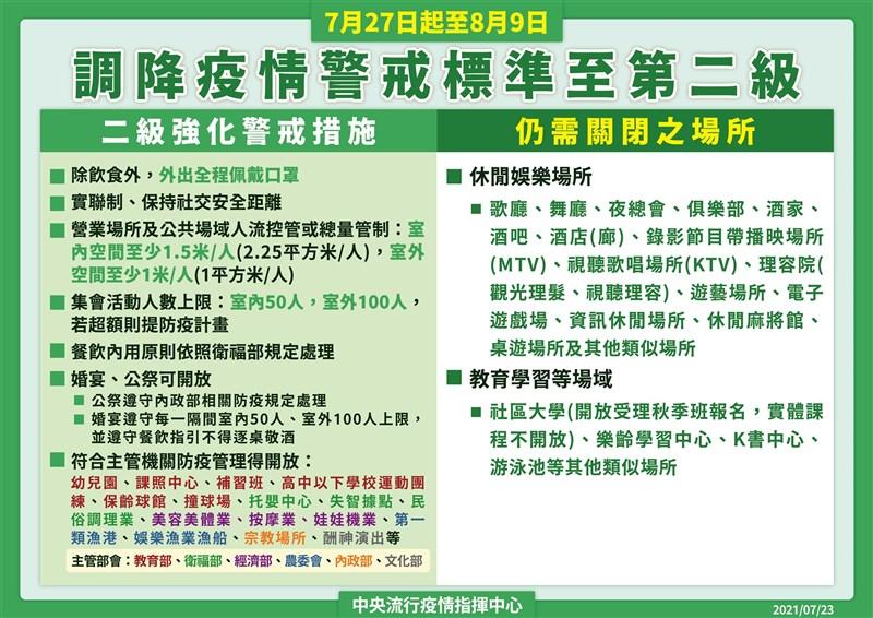 疫情指揮中心指揮官陳時中23日宣布,7月27日至8月9日全國疫情警戒從三級降為二級。(指揮中心提供)