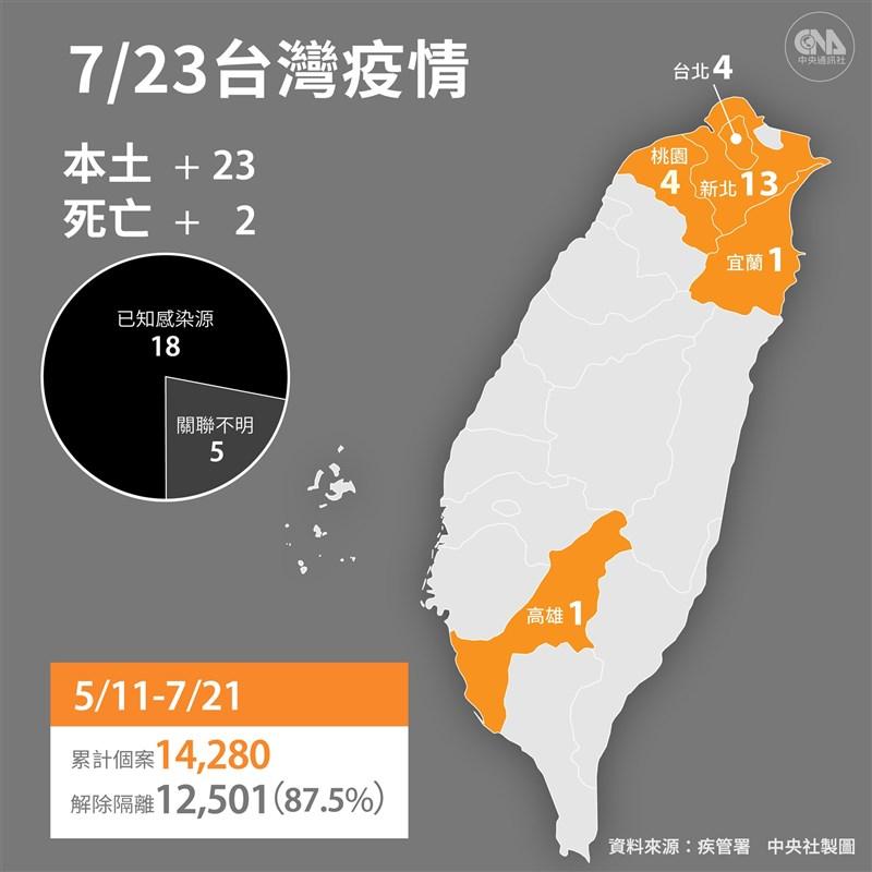 中央流行疫情指揮中心23日宣布國內新增23例本土、1例境外移入,另新增2人死亡。(中央社製圖)