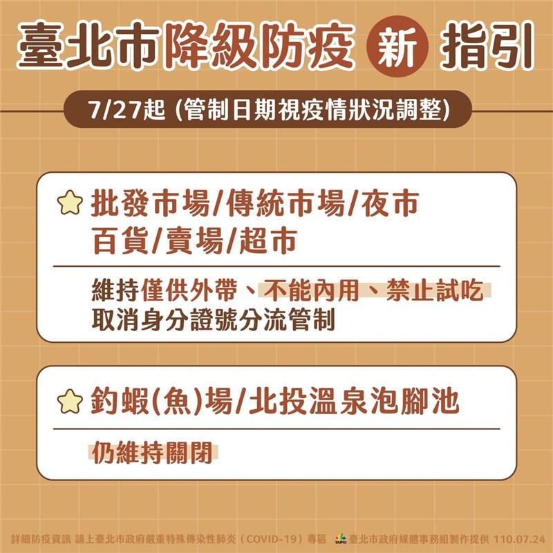 台北市長柯文哲24日宣布,因應降級,北市傳統市場等取消身分證分流管制,依舊禁內用與試吃。(台北市政府提供)