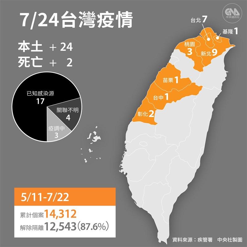 疫情指揮中心24日宣布,國內新增24例本土、1例境外移入;另確診個案中新增2例死亡。(中央社製圖)