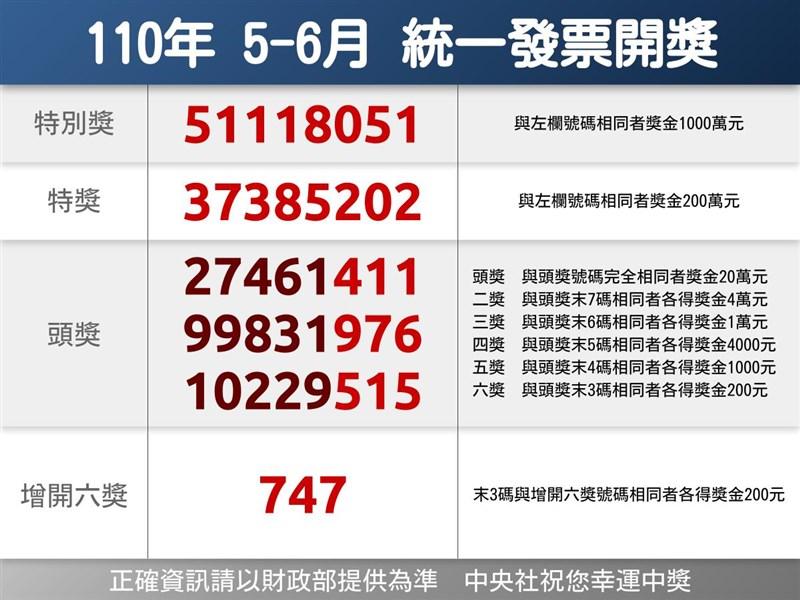 110年5、6月期統一發票千萬元特別獎獎號25日公布,特別獎號碼為51118051。(中央社檔案照片)