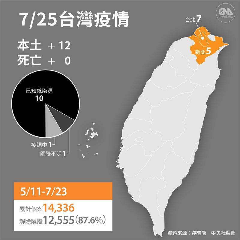 中央流行疫情指揮中心25日宣布,國內新增12例本土病例及1例境外移入,沒有死亡個案。(中央社製圖)