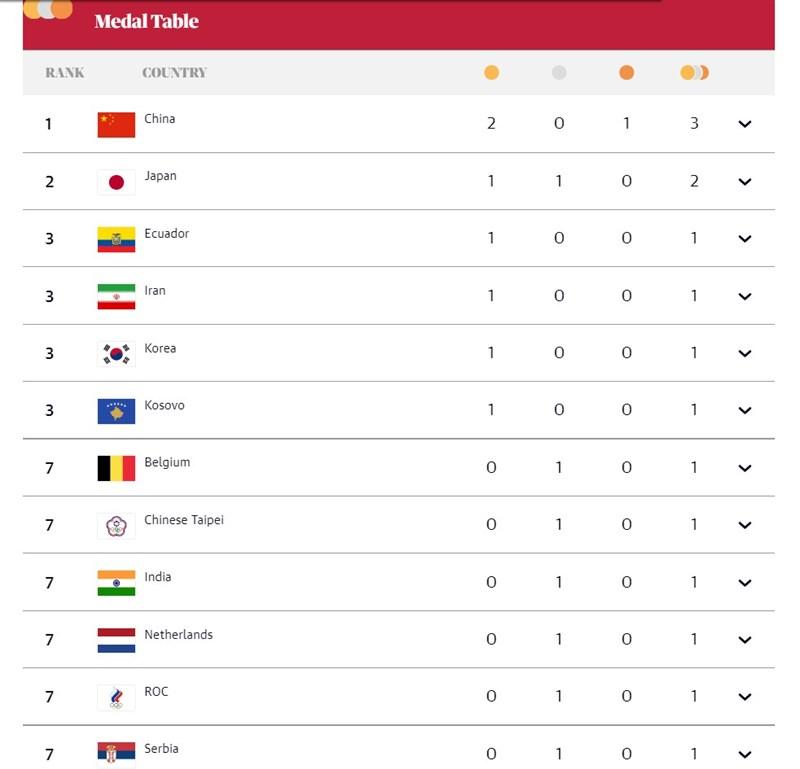 俄羅斯以俄羅斯奧會(ROC)名義組隊參加東京奧運,英國媒體「衛報」將俄羅斯奧會隊旗一度誤植為中華台北隊旗。圖為更新後版本。(圖取自英國衛報網頁theguardian.com)