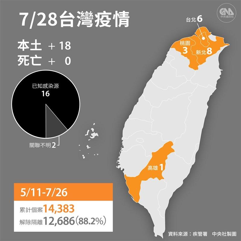 中央流行疫情指揮中心宣布,28日新增18例本土病例及2例境外移入;沒有死亡個案。(中央社製圖)