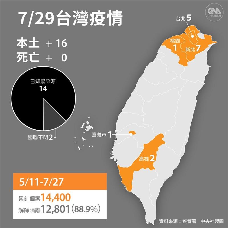 中央流行疫情指揮中心宣布,29日新增16例本土病例及2例境外移入;沒有死亡個案。(中央社製圖)