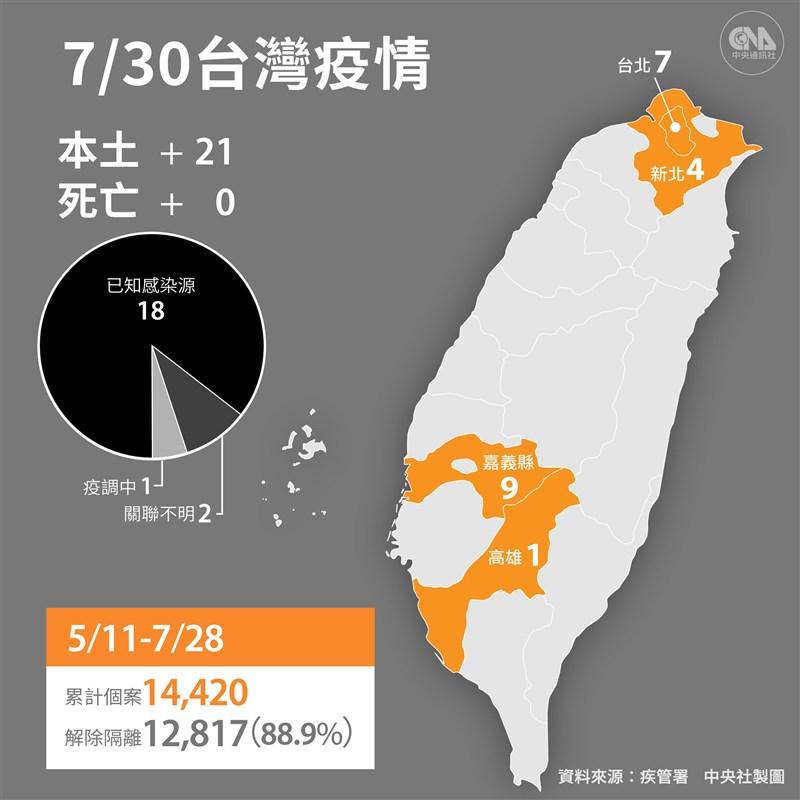 中央流行疫情指揮中心宣布,30日新增21例本土病例及4例境外移入;沒有死亡個案。(中央社製圖)