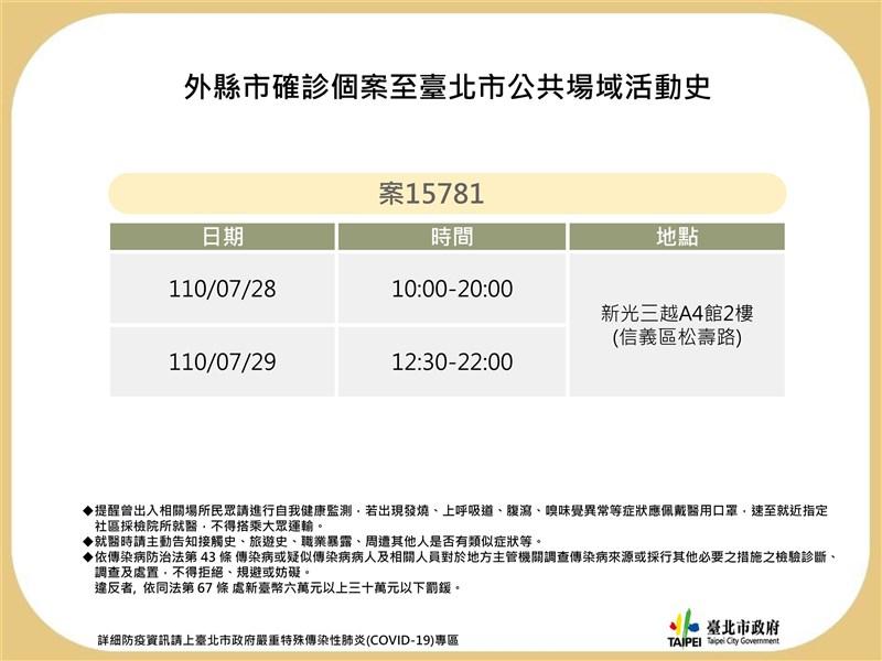 台北市政府31日公布2名確診個案足跡,案15781是外縣市個案,為新光三越A4館櫃姐。(台北市政府提供)