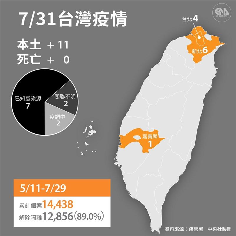 疫情指揮中心指揮官陳時中宣布,31日新增11例本土、1例境外移入,已連4天無死亡病例。(中央社製圖)