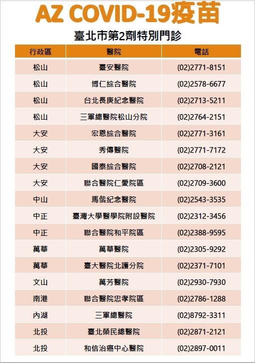 北市衛生局1日宣布,已協調21間醫院開設第2劑COVID-19疫苗特別門診,其中18間醫院提供AZ疫苗、16間醫院提供第1至3類及孕婦接種莫德納疫苗,符合資格民眾可逕行預約施打。(台北市政府提供)