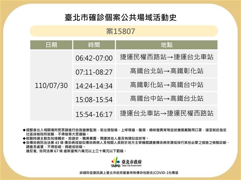 台北市政府衛生局3日公布一名確診者(案15807)的足跡,個案曾在7月30日搭乘高鐵往返台北、彰化及台中,感染源不明。(台北市政府提供)