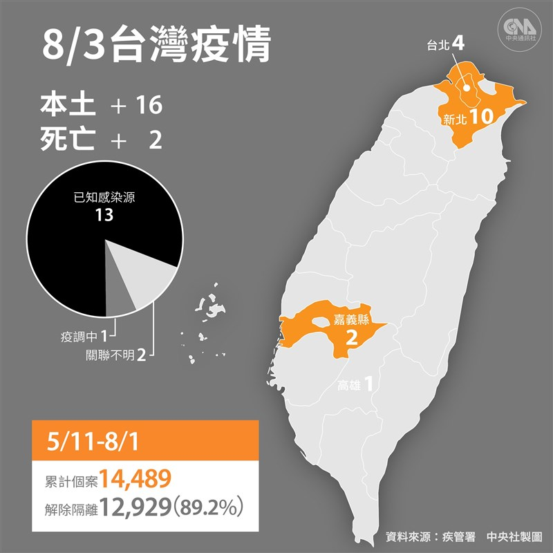 國內3日新增19例COVID-19本土病例,另新增2名死亡個案。(中央社製圖)