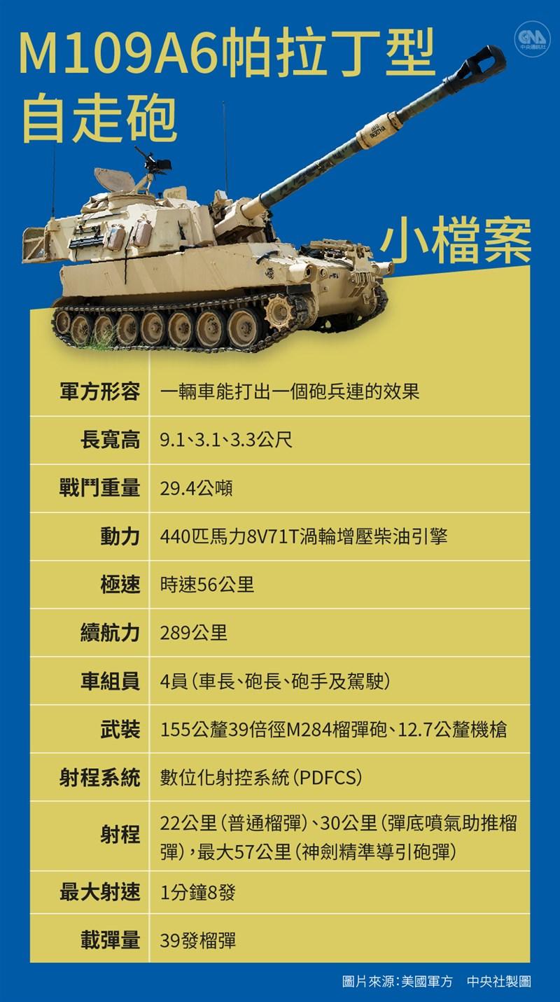 美國國務院新聞稿指出,M109A6自走砲將有助台灣砲兵部隊現代化,並強化台灣因應當前與未來區域威脅能力。(中央社製圖)