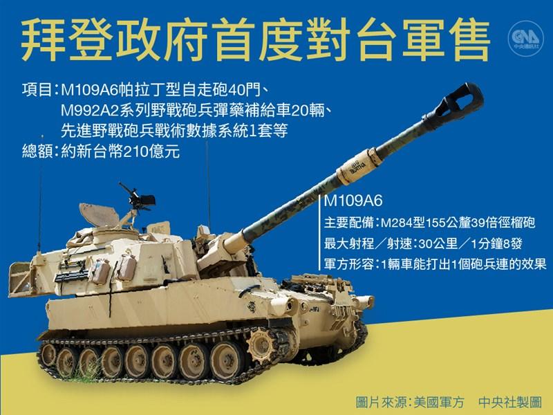 美國國務院4日宣布,已核准販售台灣40門M109A6帕拉丁型自走砲、20輛M992A2系列野戰砲兵彈藥補給車等項目,總金額約新台幣210億元。(中央社製圖)