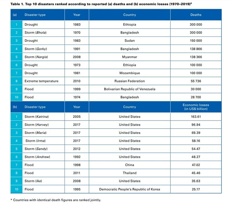 死亡人數、經濟損失前10大災難包括衣索比亞1983年大旱災與2005年颶風卡崔娜。(圖取自世界氣象組織網頁public.wmo.int)