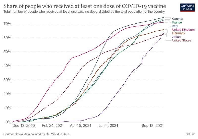 根據英國牛津大學「用數據看世界」網站9日的數據,日本至少部分接種的比率已達62.16%,超過美國的61.94%。(圖取自Our World in Data網頁ourworldindata.org)