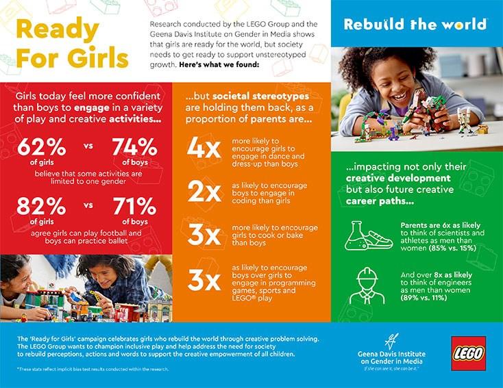 玩具品牌樂高11日宣布,將與吉娜‧戴維絲媒體性別研究所合作進行消除樂高遊戲中性別刻板印象的計畫,讓更多孩子能適性發展。(圖取自吉娜‧戴維絲媒體性別研究所網頁seejane.org)