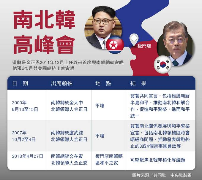 南北韓第3次高峰會敲定4月27日登場,南韓總統文在寅與北韓領導人金正恩將在板門店南韓轄區「和平之家」會晤。中央社製表 107年3月29日