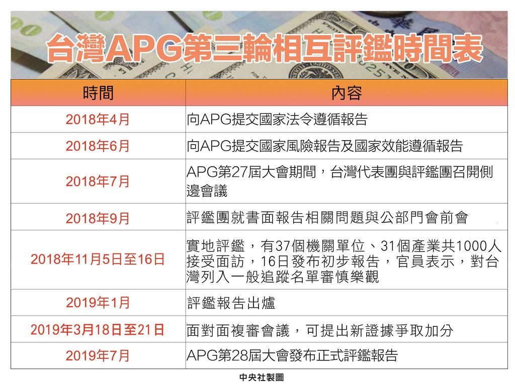 亞太防制洗錢組織(APG)第三輪相互評鑑初評結果16日出爐,評鑑團肯定台灣這2年有明顯進步,洗錢防制辦公室主任陳明堂評估,對於被列入「一般追蹤名單」審慎樂觀。圖為APG第三輪相互評鑑時程表。中央社製表 107年11月16日