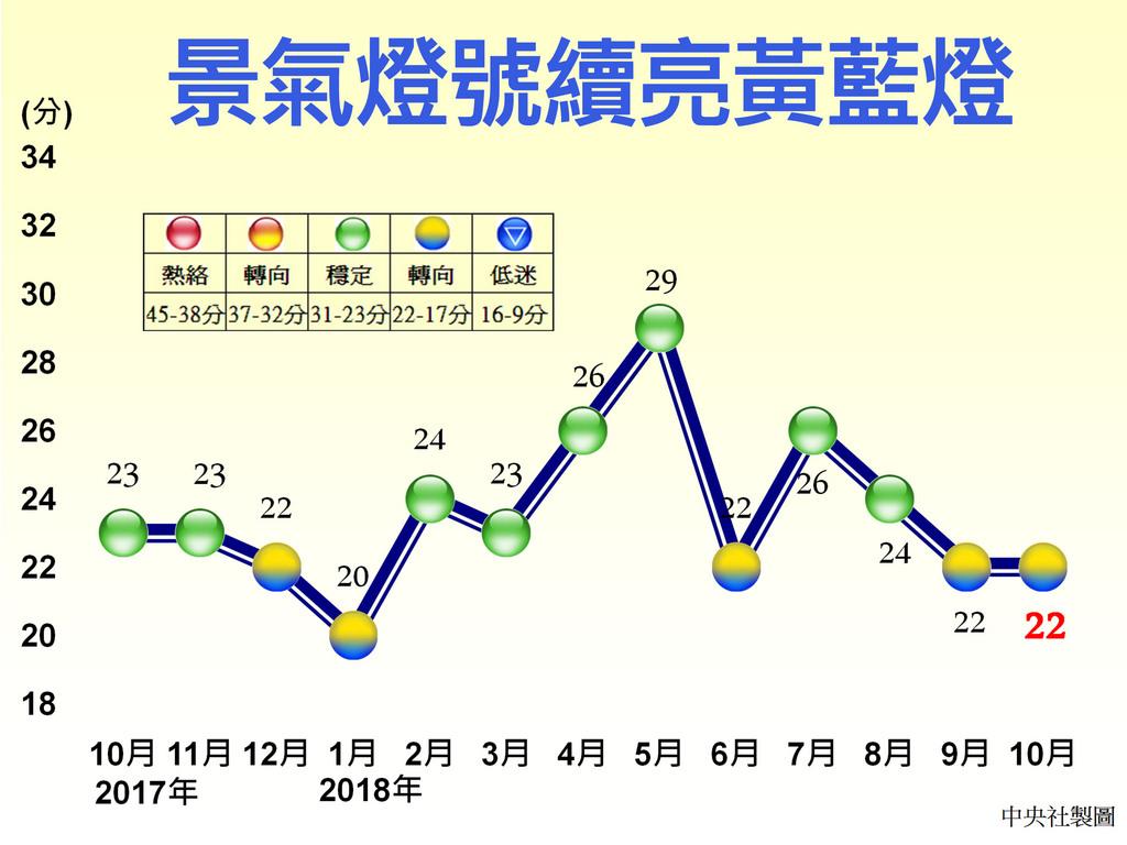 國家發展委員會27日發布10月景氣燈號續亮黃藍燈,綜合判斷分數與上月相同,維持22分,不過國發會指出,景氣還是處在擴張階段。中央社製圖 1071127