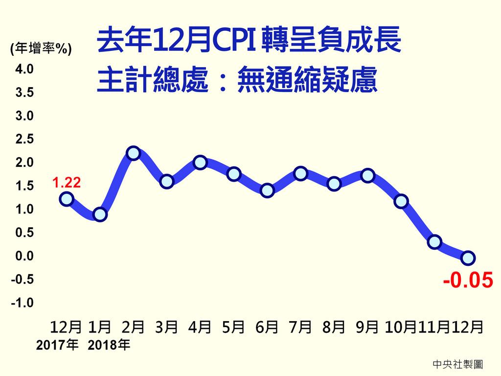 主計總處8日發布去年12月消費者物價指數(CPI)年減0.05%,為14個月以來首次轉為負成長,主計總處說明,主因是國際油價走跌、菸稅調漲效應淡化等影響,並無通縮疑慮。中央社製圖  108年1月8日