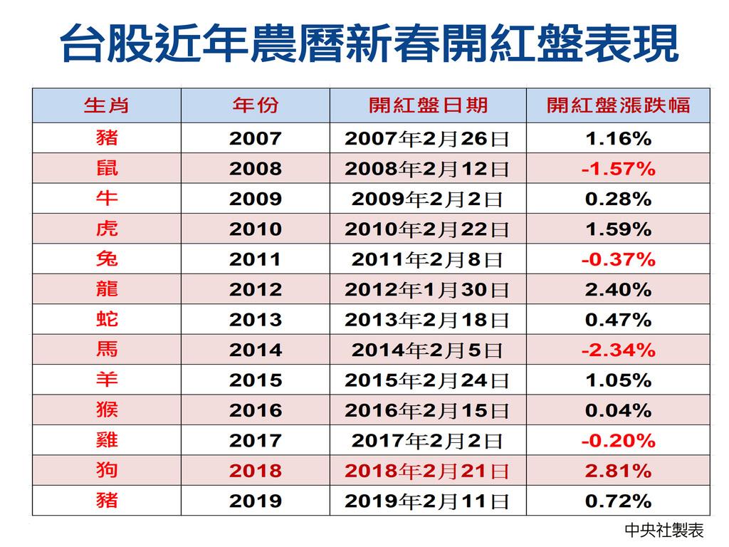 台股豬年11日開紅盤,在美股春節期間上漲帶動下補漲,加權指數終場漲71.99點或0.72%,收10004.25點,漲幅在過去12年紅盤日平均值0.44%之上,不過遜於前一個豬年的1.16%。中央社製表 108年2月11日