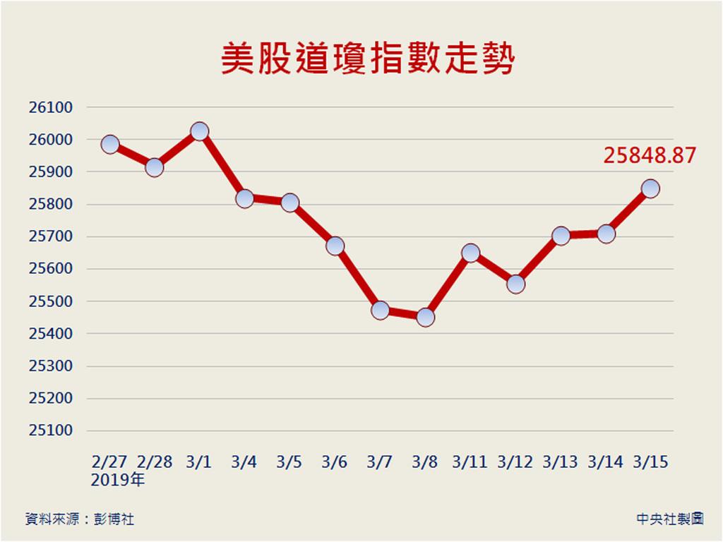 投資人對美中貿易談判發展樂觀期待,激勵美股15日收紅,標準普爾500和那斯達克指數創去年10月9日以來最高收盤紀錄。道瓊工業指數終場上漲138.93點,或0.54%,收在25848.87點。中央社製圖  108年3月16日
