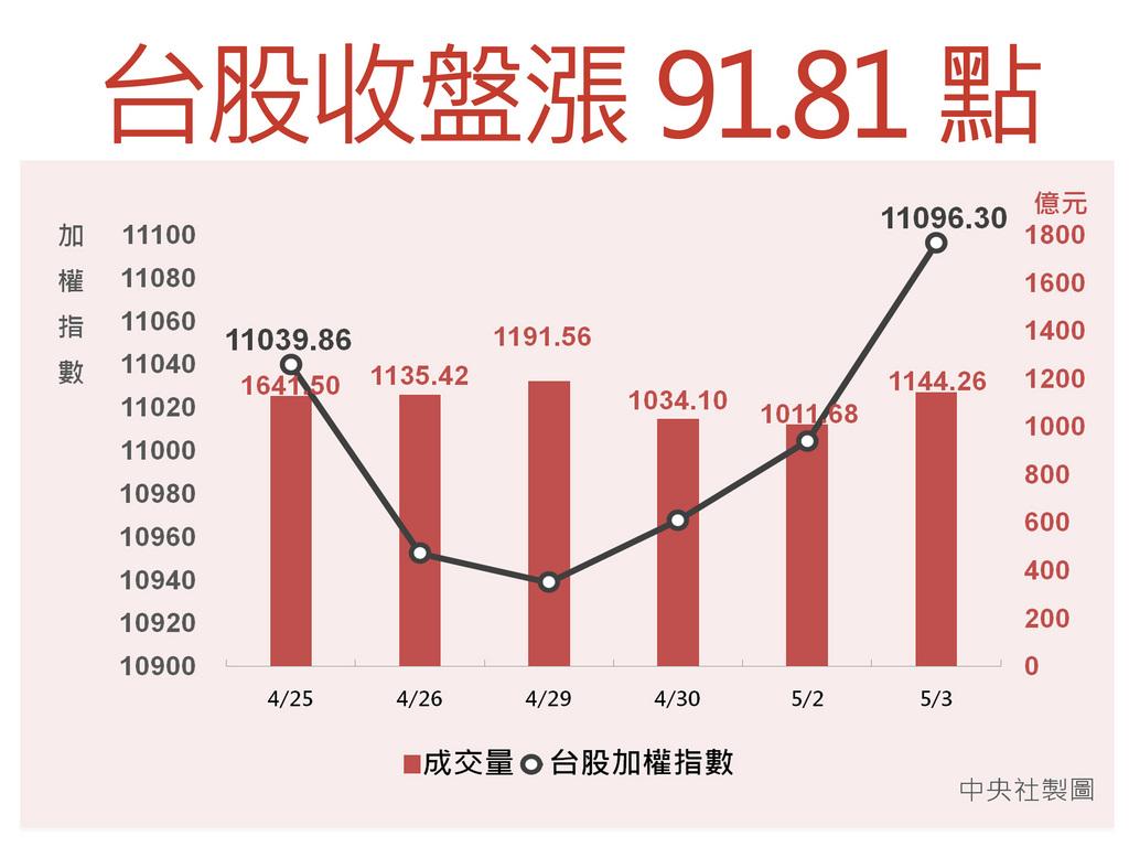 美股道瓊工業指數下跌122.35點,但蘋果財報佳,帶動科技股走揚,台北股市今天由電子股領軍,收在11096.30點,上漲91.81點,漲幅0.83%,不但站穩萬一關卡,更進逼11100點。