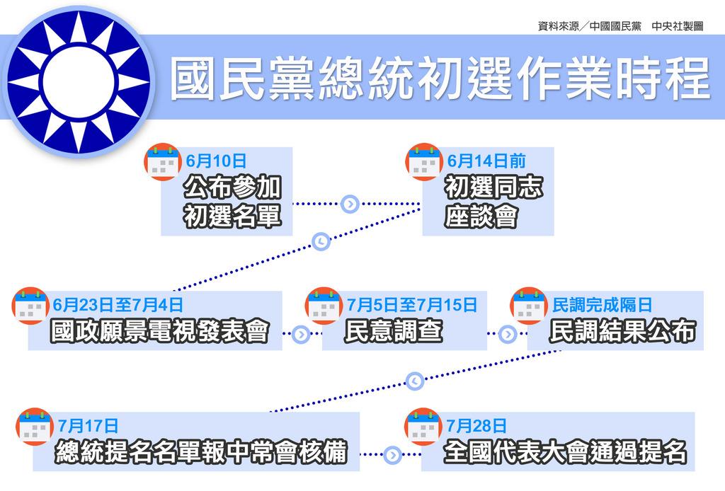 國民黨中常會15日通過第15任總統副總統選舉總統候選人提名特別辦法、提名作業要點暨作業時程表,全民調將在7月5日至15日間進行,最遲7月16日確定人選,並在7月17日中常會核備總統提名人選,7月28日全代會上正式提名。中央社製表 108年5月15日