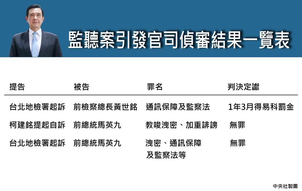 台灣高等法院更一審12日審結前總統馬英九被控洩密案,馬英九無罪確定。圖為監聽事件引發官司偵審結果一覽表。中央社製表  108年7月12日