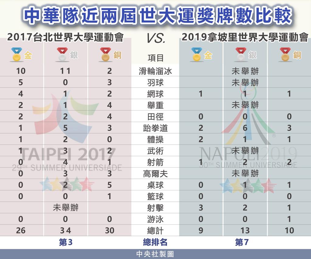 2019年拿坡里世界大學運動會華麗謝幕,今年台灣累計拿下9金、13銀、10銅,在118個參賽國中排名第7,寫下境外世大運參賽最佳成績。圖為中華隊近兩屆世大運獎牌數比較。中央社製表 108年7月15日
