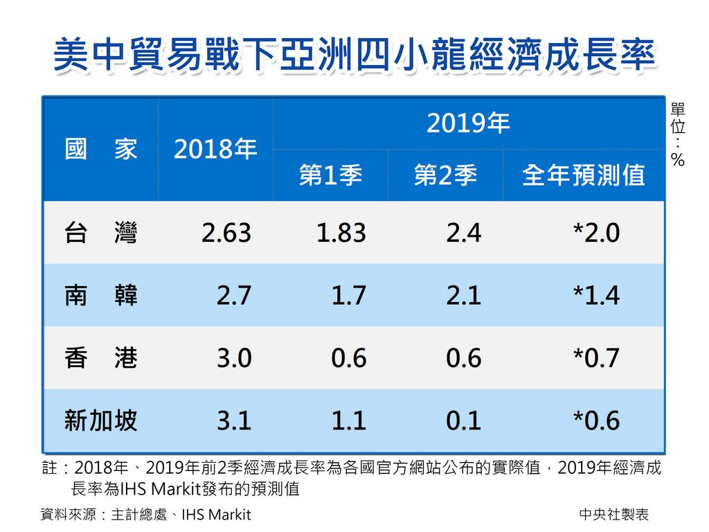 美中貿易戰是今年經濟最大的下行風險,亞洲四小龍表現各異,據IHS Markit最新預測,2019年台灣、南韓經濟成長率分別為2.0%、1.4%,香港、新加坡均不到1%,四小龍走勢分歧,產業結構不同是主因。中央社製圖 108年9月8日