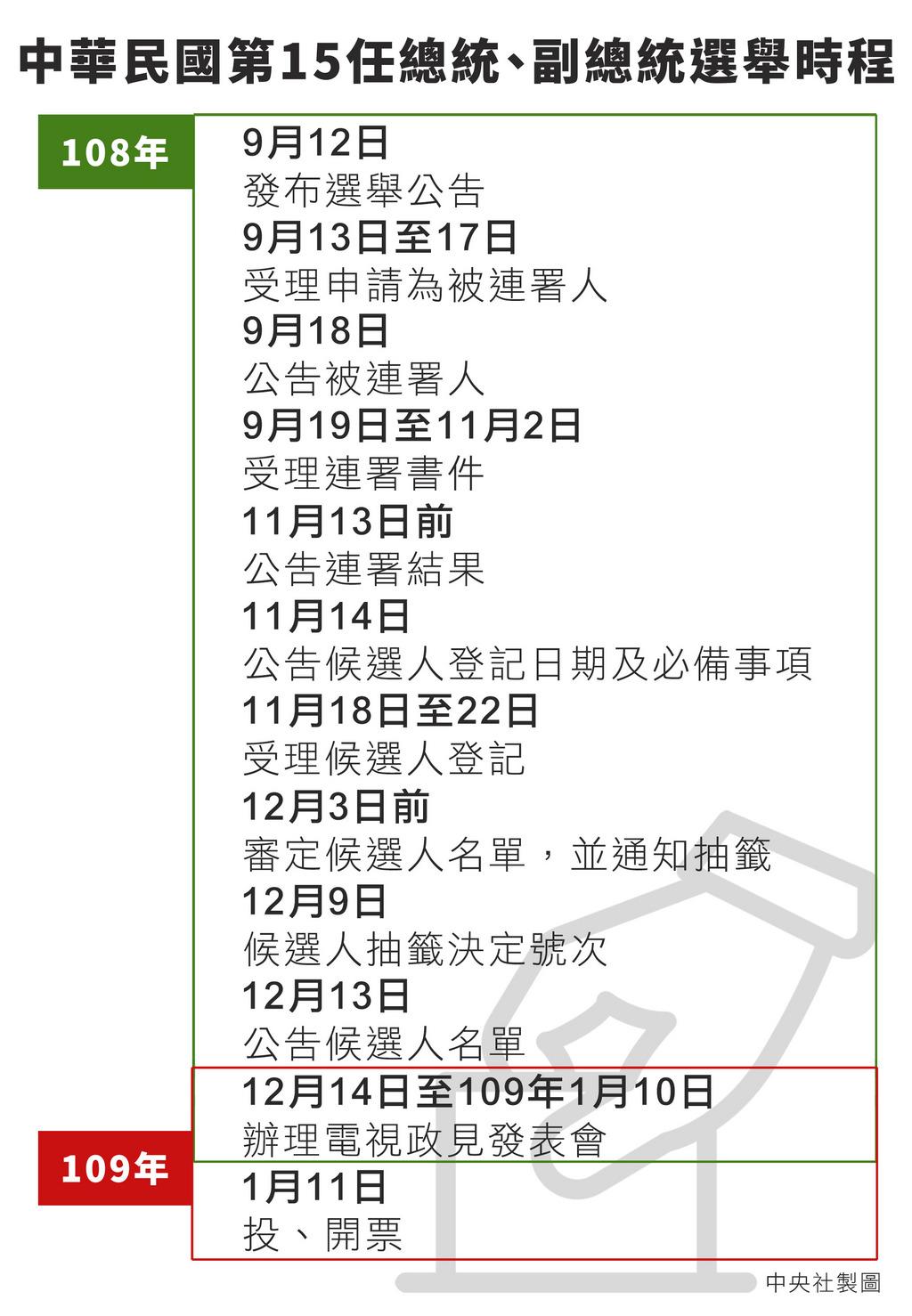 中華民國第15任總統、副總統選舉公告12日正式發布,也象徵總統大選正式起跑,民國109年1月11日將進行關鍵投、開票作業。中央社製表 108年9月12日
