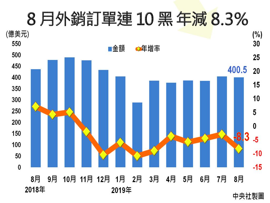 經濟部20日公布8月外銷訂單,其中資訊通信產業年減幅度擴大至9.7%,傳統貨品持續走衰,致整體接單金額年減8.3%,較統計處先前預估年減幅度更大,全年整體接單較去年成長難度高。中央社製圖 108年9月20日