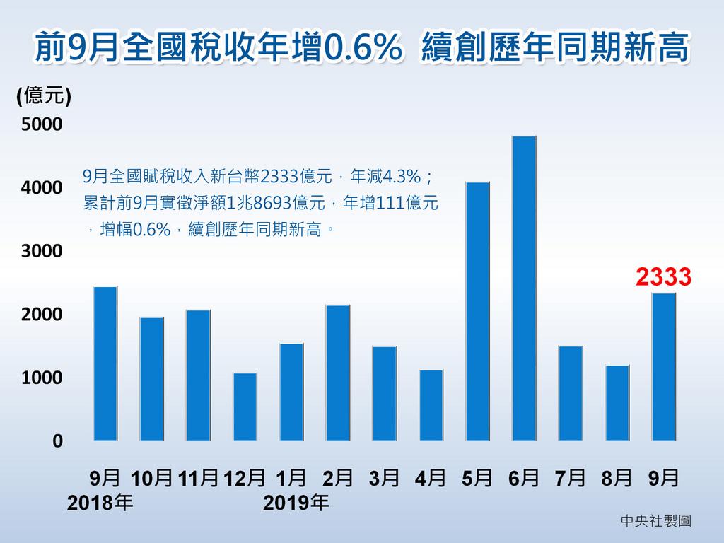 財政部9日公布9月全國賦稅收入初步統計,9月實徵淨額新台幣2333億元,年減4.3%,主因與9月營所稅年減12.5%有關。中央社製圖 108年10月9日