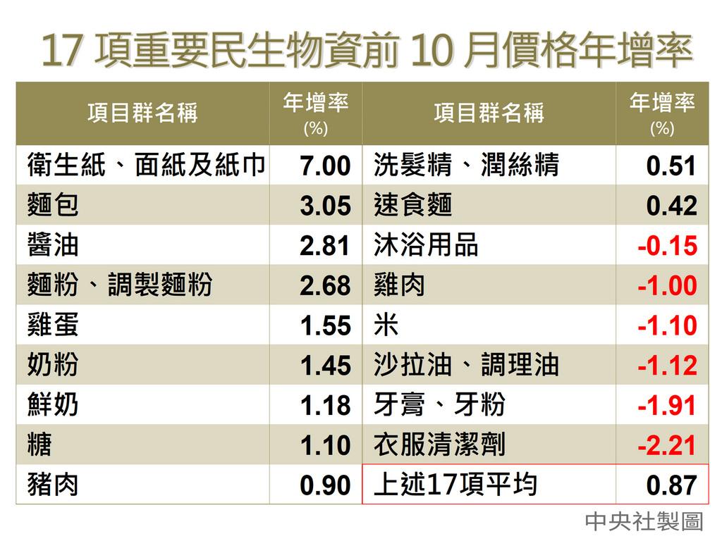 主計總處6日發布10月消費者物價指數(CPI)年增0.39%,其中食物類漲幅1.65%最多,不過,蛋類價格創115個月來最大跌幅,抵銷部分漲幅。主計總處說,物價漲幅溫和,目前無通縮疑慮。中央社製圖 108年11月6日